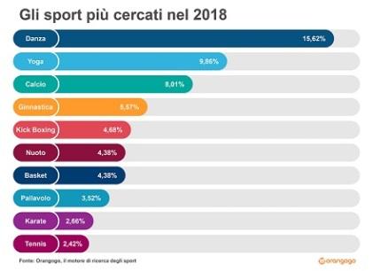 Top 10 Sport 2018_OrangoGo