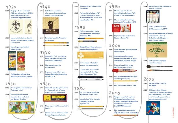 FILA_1920-2020_timeline illustrata_web
